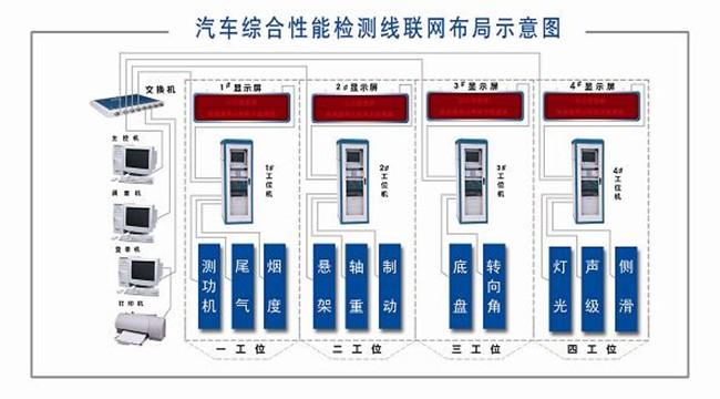 汽车综合性能优德88手机登陆